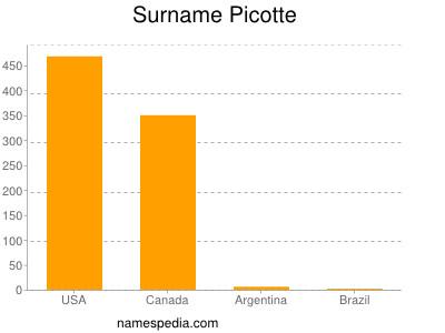 Surname Picotte