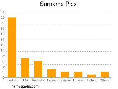 Surname Pics