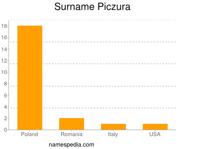 Surname Piczura