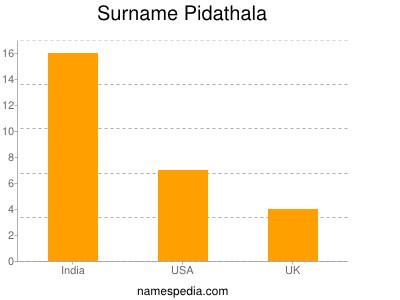 Surname Pidathala