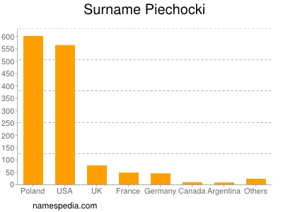 Surname Piechocki