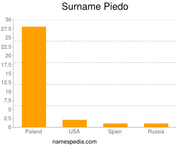 Surname Piedo