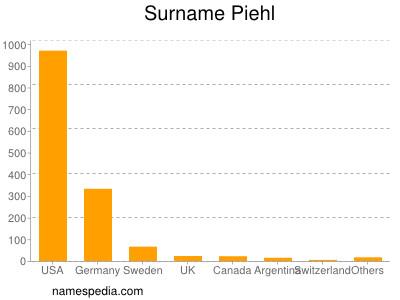 Familiennamen Piehl