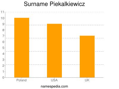 Surname Piekalkiewicz