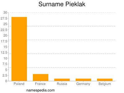 Surname Pieklak
