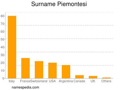 Familiennamen Piemontesi