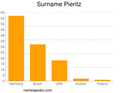 Surname Pieritz