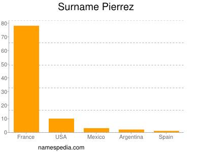Surname Pierrez