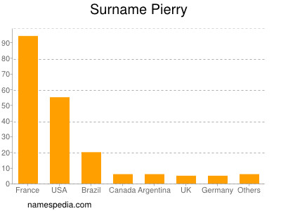 Surname Pierry