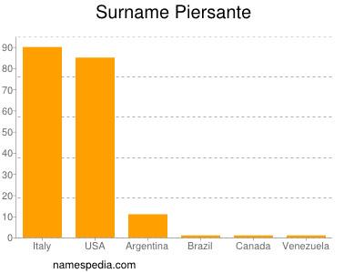 Surname Piersante