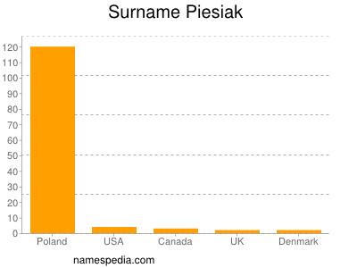 Surname Piesiak