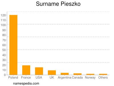 Surname Pieszko