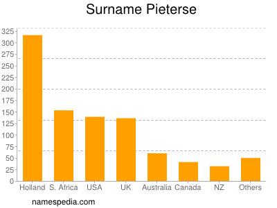Surname Pieterse