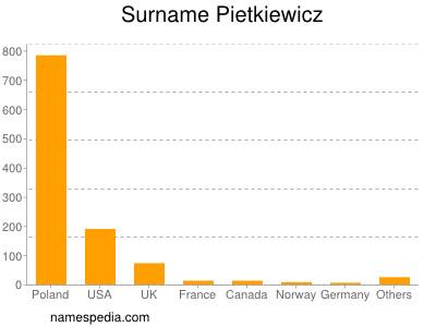 Surname Pietkiewicz