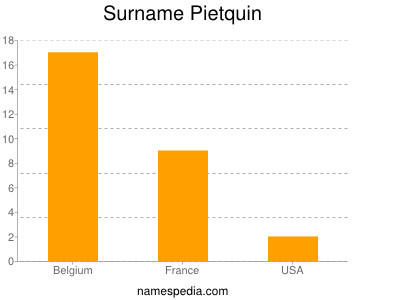 Surname Pietquin