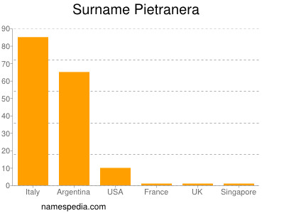 Surname Pietranera