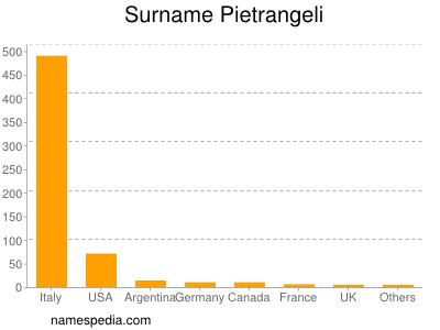 Surname Pietrangeli