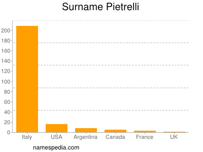 Familiennamen Pietrelli