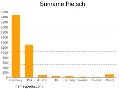 Surname Pietsch