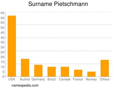 Surname Pietschmann