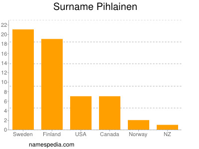 Familiennamen Pihlainen