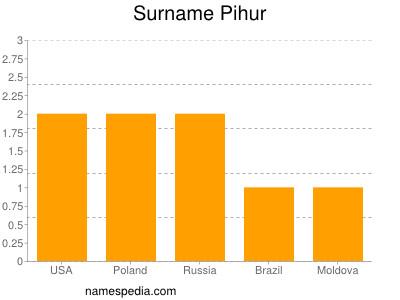 Surname Pihur