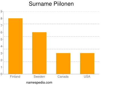 Surname Piilonen