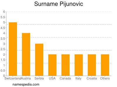 Surname Pijunovic