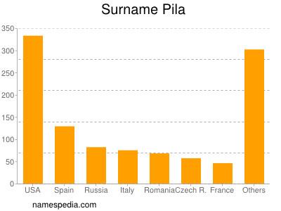 Surname Pila