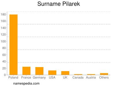 Surname Pilarek