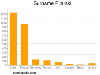 Surname Pilarski