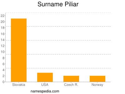 Surname Piliar