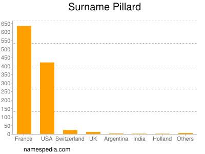 Surname Pillard