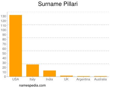 Familiennamen Pillari