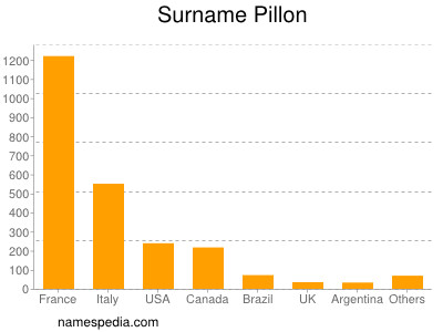 Surname Pillon