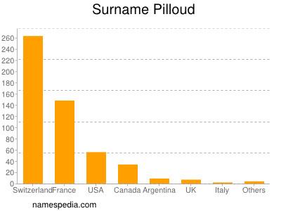 Familiennamen Pilloud