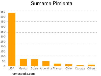 Surname Pimienta