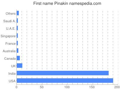 Given name Pinakin