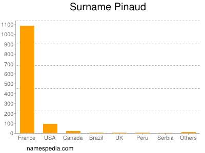 Surname Pinaud