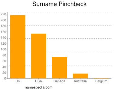 Surname Pinchbeck