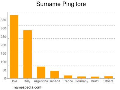 Surname Pingitore