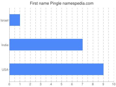 Vornamen Pingle