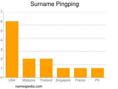 Surname Pingping