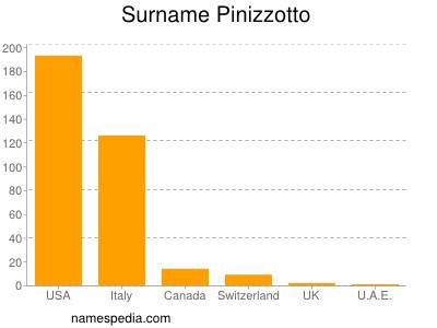 Surname Pinizzotto