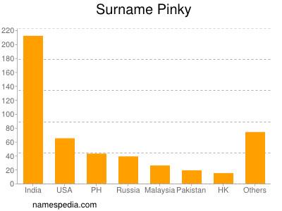 Surname Pinky