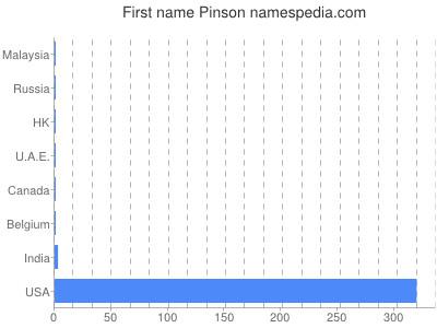 Given name Pinson
