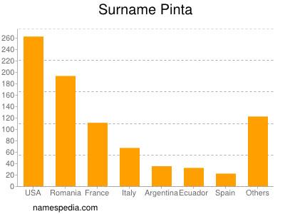 Surname Pinta