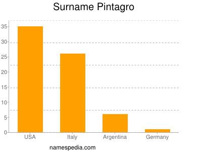 Surname Pintagro