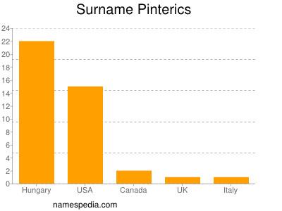 Surname Pinterics