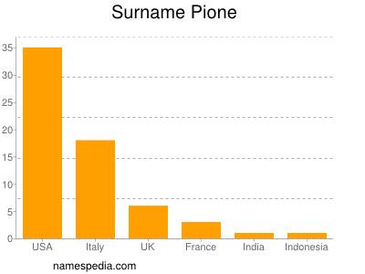 Surname Pione